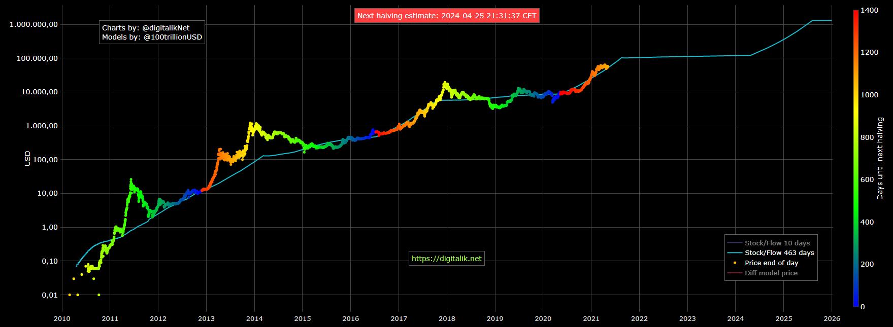 Stock to Flow Bitcoin